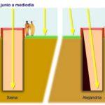 Eratóstenes y la medición de la circunferencia terrestre
